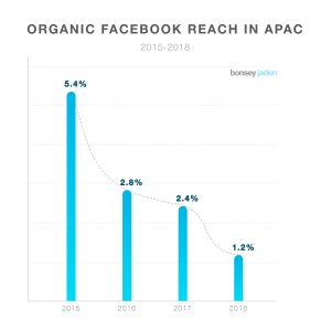 Bonsey Jaden's study shows that organic reach on Facebook has been on a steady decline in APAC