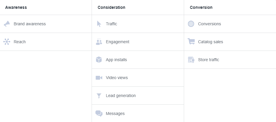 Selecting a campaign objective helps Facebook to optimize your ad delivery to achieve that campaign objective